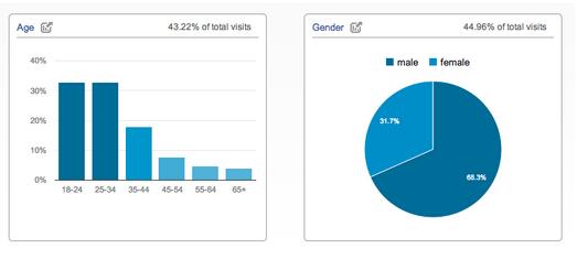 statistiques Google Analytics par age et sexe